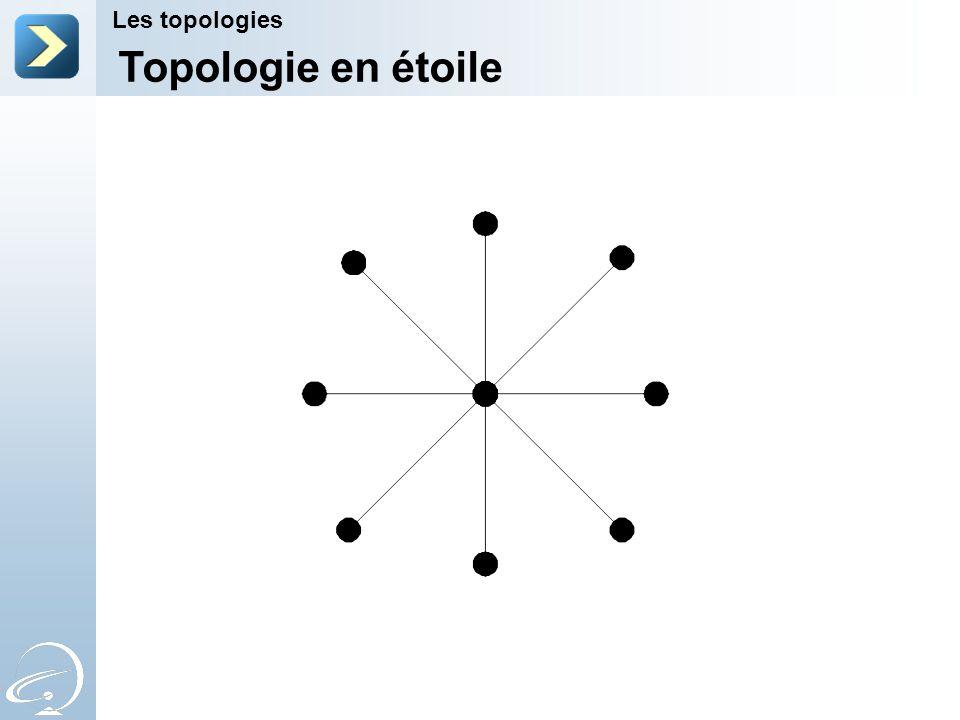 Topologie en étoile Les topologies 2-Apr-17 [Title of the course]